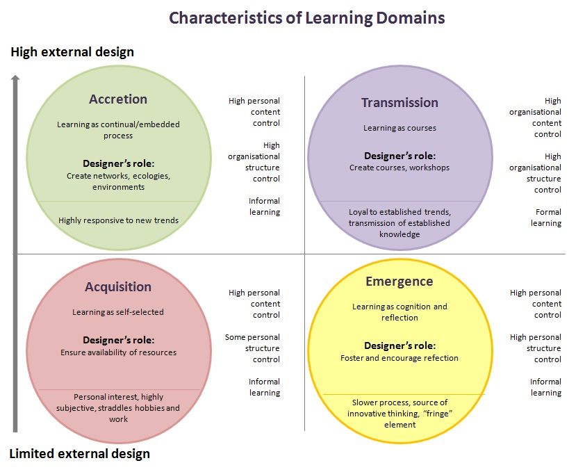Learning Theories and Learning Domains