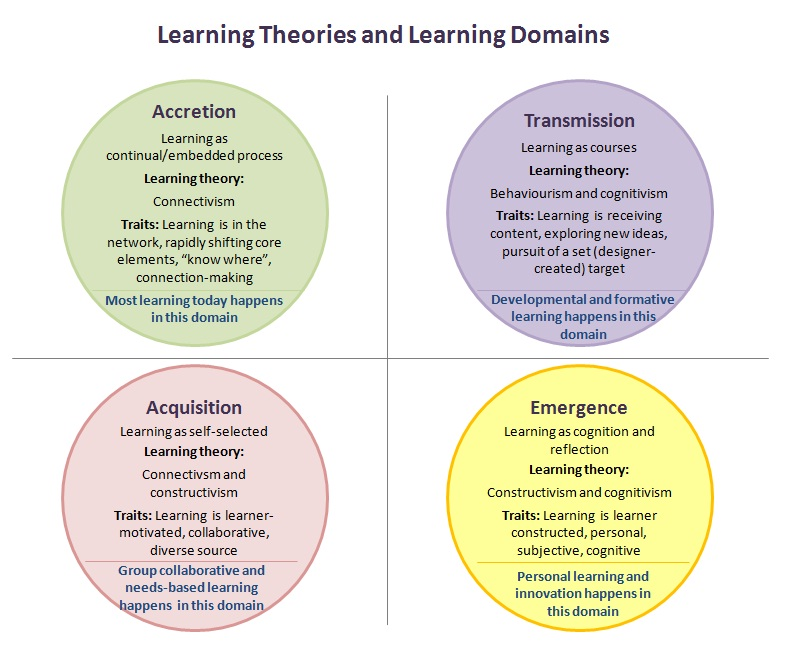 the three learning domains serve Many teachers approach learning from different approaches but having a healthy knowledge of how bloom's taxonomy of learning defines and expands on the learning domain approach is important for today's teacher.