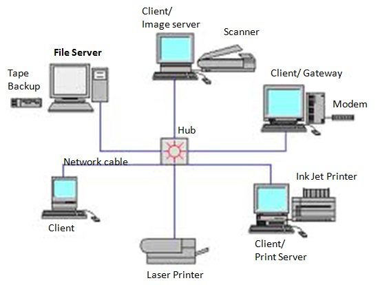 Computers and Communication